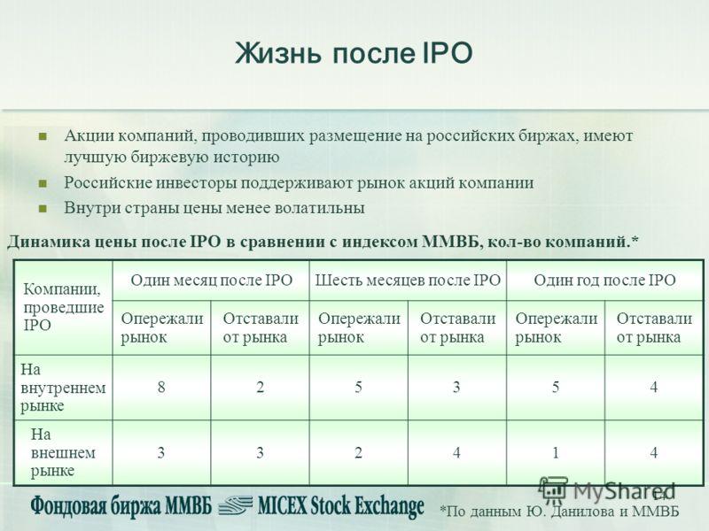 14 Жизнь после IPO Акции компаний, проводивших размещение на российских биржах, имеют лучшую биржевую историю Российские инвесторы поддерживают рынок акций компании Внутри страны цены менее волатильны Компании, проведшие IPO Один месяц после IPOШесть