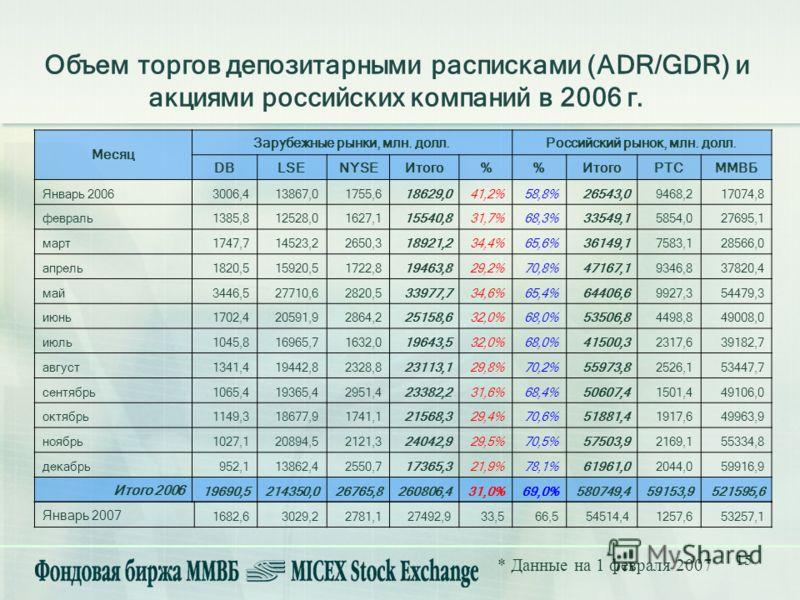 15 Объем торгов депозитарными расписками (ADR/GDR) и акциями российских компаний в 2006 г. * Данные на 1 февраля 2007 Месяц Зарубежные рынки, млн. долл.Российский рынок, млн. долл. DBLSENYSEИтого% РТСММВБ Январь 20063006,413867,01755,618629,041,2%58,