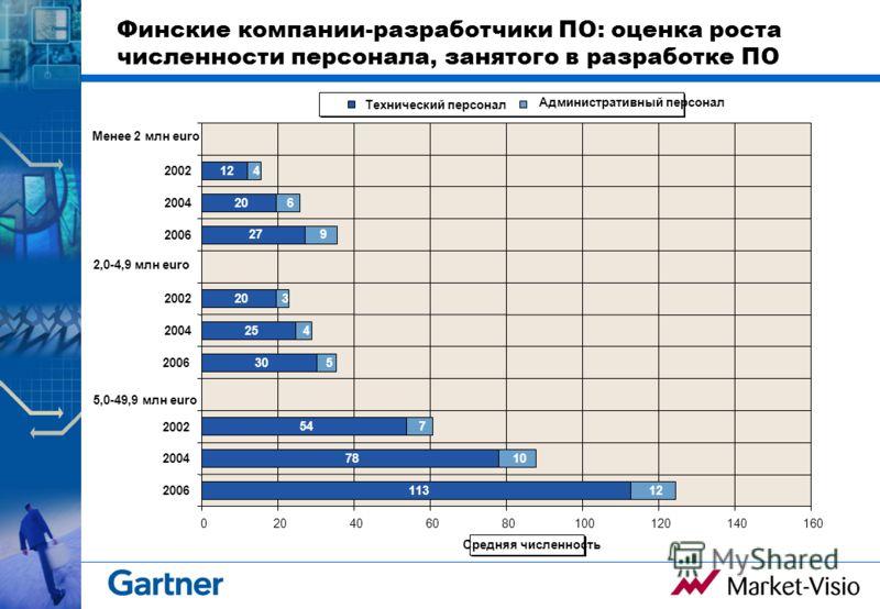 Финские компании-разработчики ПО: оценка роста численности персонала, занятого в разработке ПО 113 78 54 30 25 20 27 20 12 10 7 5 4 3 9 6 4 020406080100120140160 2006 2004 2002 5,0-49,9 млн euro 2006 2004 2002 2,0-4,9 млн euro 2006 2004 2002 Менее 2