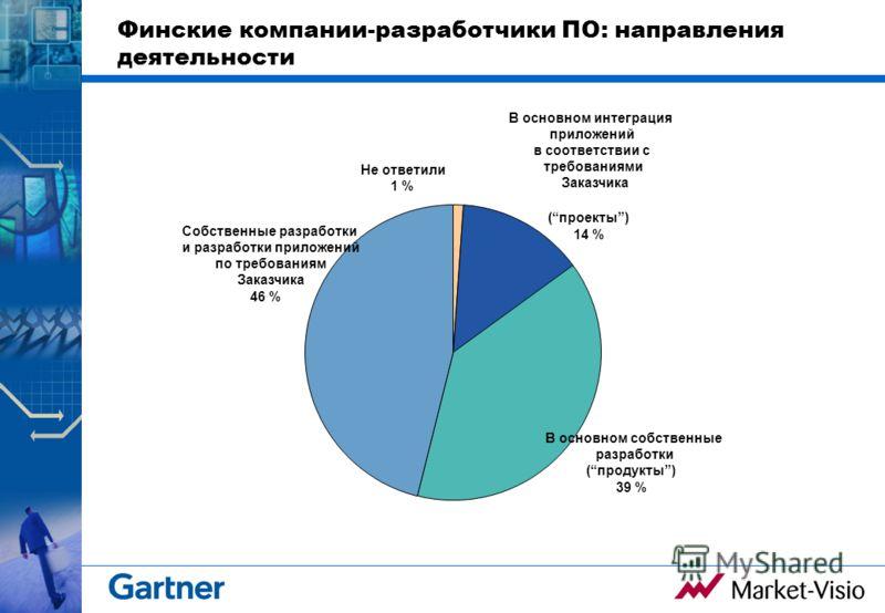 Финские компании-разработчики ПО: направления деятельности Собственные разработки и разработки приложений по требованиям Заказчика 46 % Не ответили 1 % В основном интеграция приложений в соответствии с требованиями Заказчика (проекты) 14 % В основном