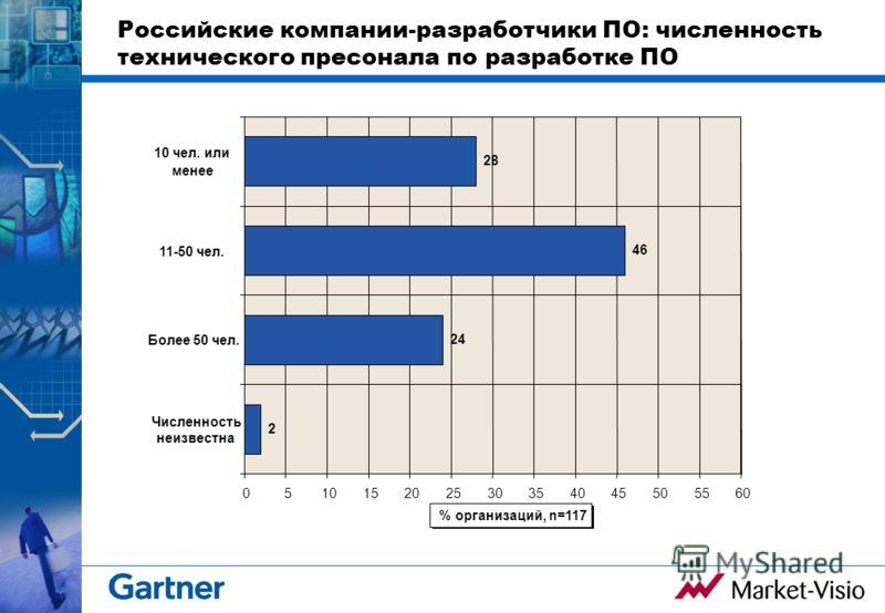 Российские компании-разработчики ПО: численность технического пресонала по разработке ПО 2 24 46 28 051015202530354045505560 Численность неизвестна Более 50 чел. 11-50 чел. 10 чел. или менее % организаций, n=117