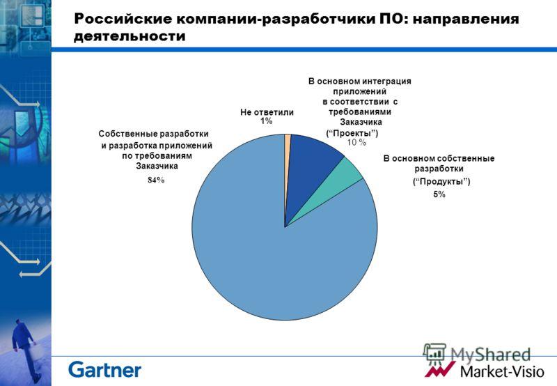 Российские компании-разработчики ПО: направления деятельности Собственные разработки Не ответили 1% 10 % и разработка приложений по требованиям Заказчика 84% В основном интеграция приложений в соответствии с требованиями Заказчика (Проекты) В основно