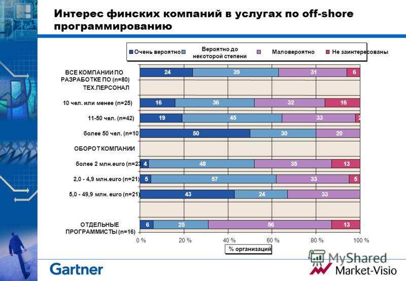 Интерес финских компаний в услугах по off-shore программированию 6 43 5 4 50 19 16 24 25 24 57 48 30 45 36 39 56 33 35 20 33 32 31 13 5 2 16 6 0 %20 %40 %60 %80 %100 % ОТДЕЛЬНЫЕ ПРОГРАММИСТЫ (n=16) 5,0 - 49,9 млн. euro (n=21) 2,0 - 4,9 млн.euro (n=21