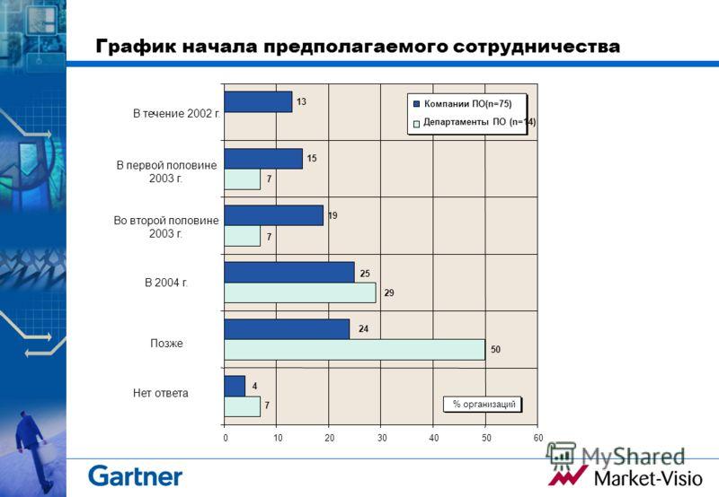 График начала предполагаемого сотрудничества 19 15 13 7 29 7 50 7 24 25 4 0102030405060 В течение 2002 г. % организаций Компании ПО(n=75) Департаменты ПО (n=14) В первой половине 2003 г. Во второй половине 2003 г. В 2004 г. Позже Нет ответа