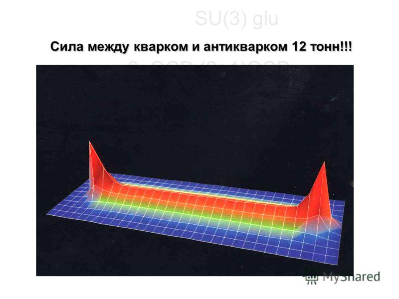 Сила между кварком и антикварком 12 тонн!!! SU(3) glu Сила между кварком и антикварком 12 тонн!!! e 2qQCD (2+1)QCD