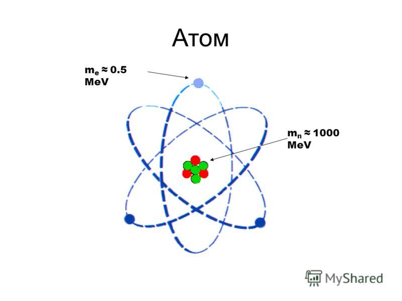 Атом m e 0.5 MeV m n 1000 MeV