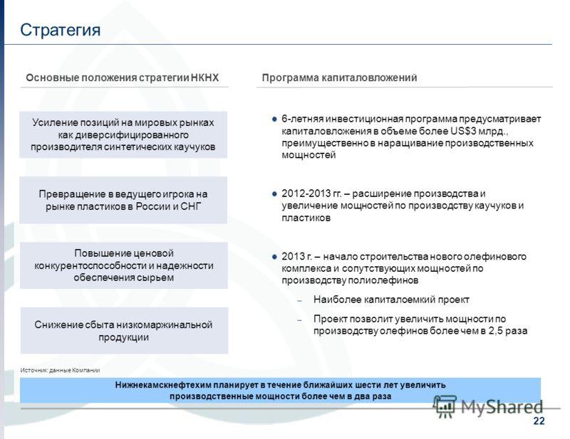 22 Стратегия Программа капиталовложенийОсновные положения стратегии НКНХ Усиление позиций на мировых рынках как диверсифицированного производителя синтетических каучуков Превращение в ведущего игрока на рынке пластиков в России и СНГ Снижение сбыта н