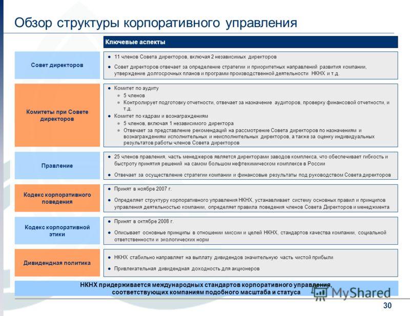 30 Обзор структуры корпоративного управления Комитеты при Совете директоров Комитет по аудиту 5 членов Контролирует подготовку отчетности, отвечает за назначение аудиторов, проверку финансовой отчетности, и т.д. Комитет по кадрам и вознаграждениям 5