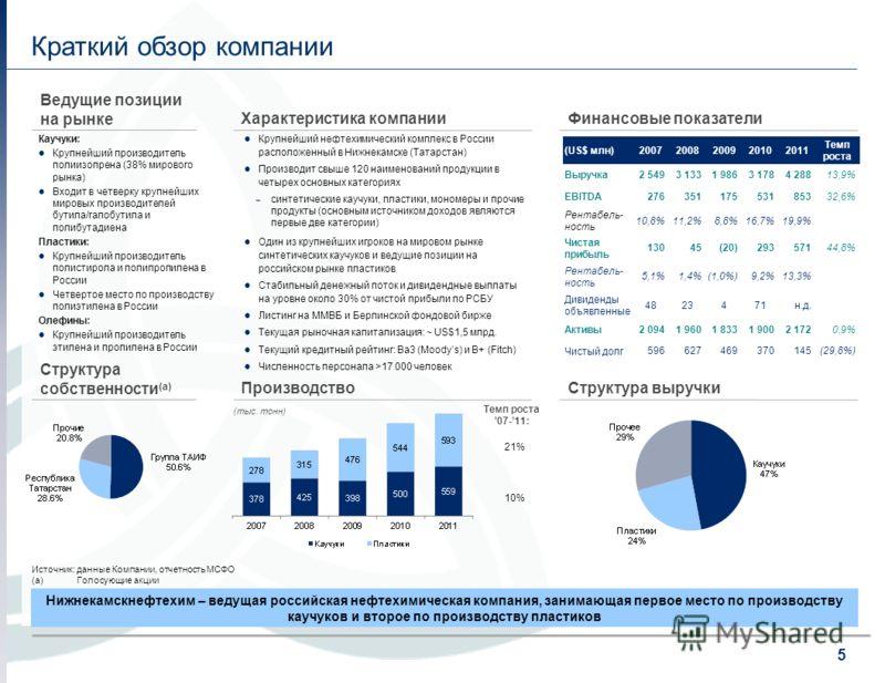 5 Краткий обзор компании Производство Характеристика компании Крупнейший нефтехимический комплекс в России расположенный в Нижнекамске (Татарстан) Производит свыше 120 наименований продукции в четырех основных категориях – синтетические каучуки, плас