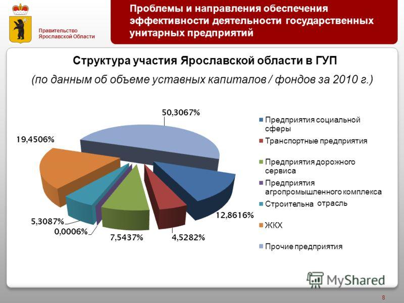 Правительство Ярославской Области 8 Проблемы и направления обеспечения эффективности деятельности государственных унитарных предприятий отрасль