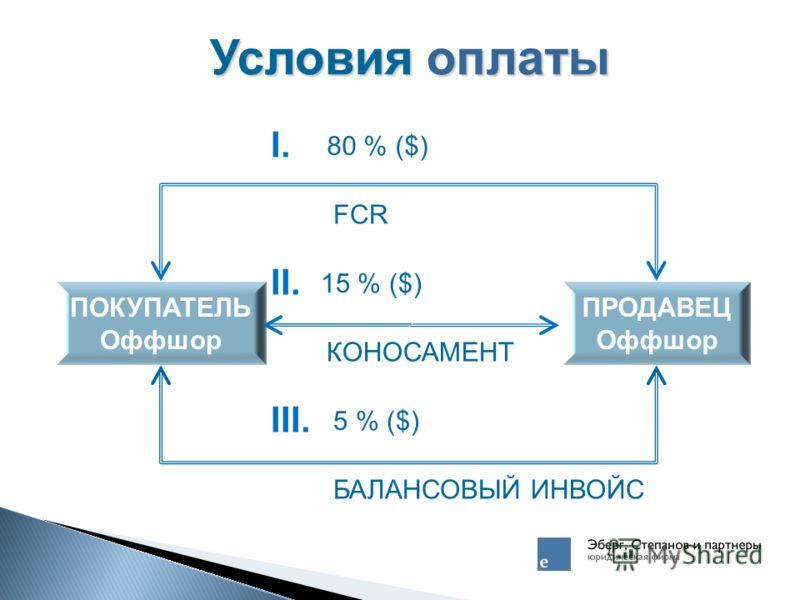 Условия оплаты ПОКУПАТЕЛЬ Оффшор ПРОДАВЕЦ Оффшор I.I. 80 % ($) FCR II. 15 % ($) КОНОСАМЕНТ III. 5 % ($) БАЛАНСОВЫЙ ИНВОЙС