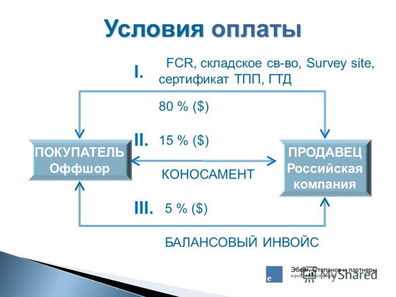 Условия оплаты ПОКУПАТЕЛЬ Оффшор ПРОДАВЕЦ Российская компания I.I. 80 % ($) FCR, складское св-во, Survey site, сертификат ТПП, ГТД II. 15 % ($) КОНОСАМЕНТ III. 5 % ($) БАЛАНСОВЫЙ ИНВОЙС