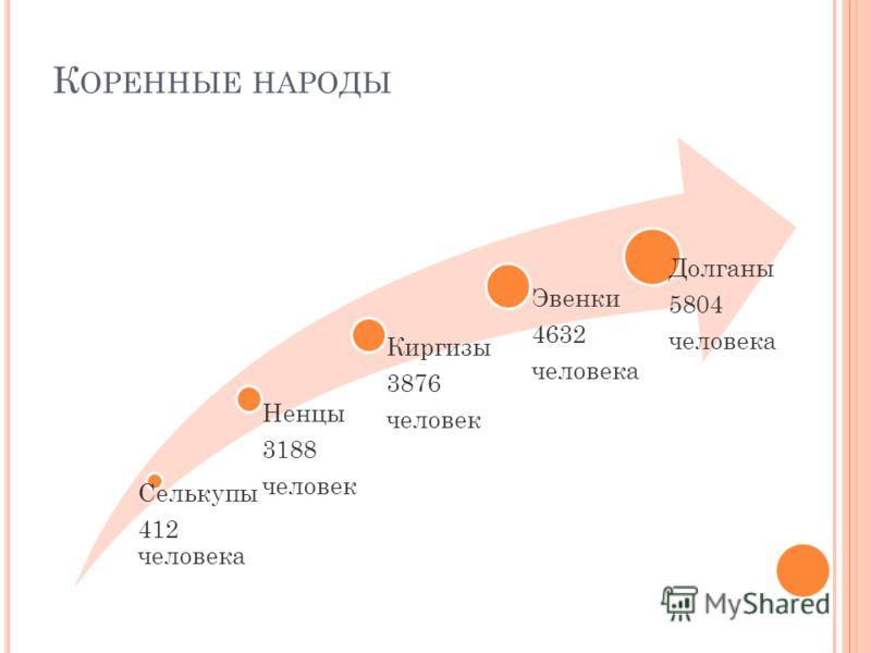 К ОРЕННЫЕ НАРОДЫ Селькупы 412 человека Ненцы 3188 человек Киргизы 3876 человек Эвенки 4632 человека Долганы 5804 человека