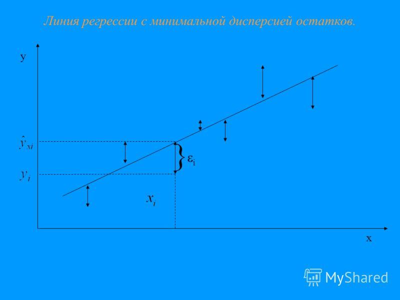 x y } i Линия регрессии с минимальной дисперсией остатков.