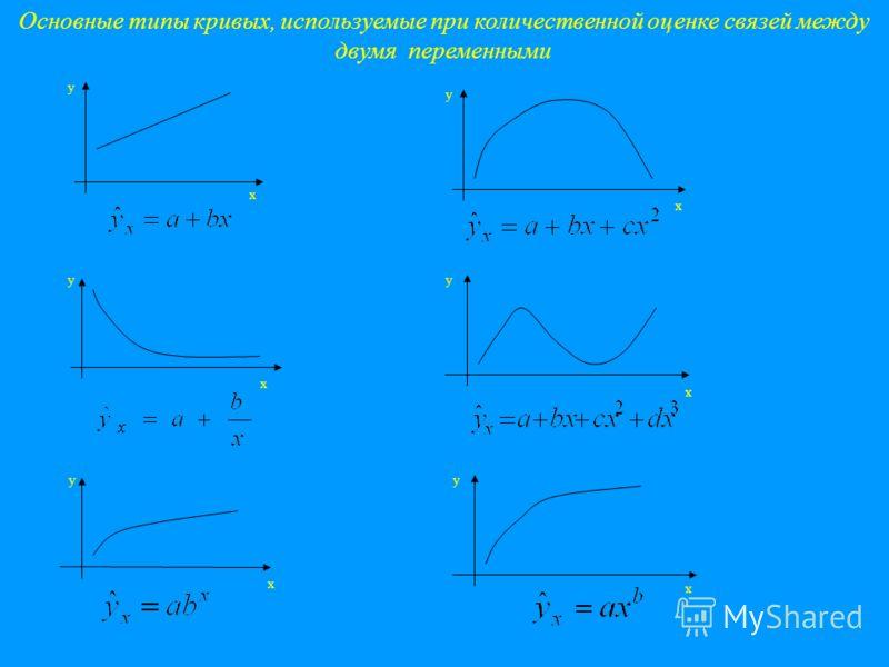 y x y x x y y x y x y x Основные типы кривых, используемые при количественной оценке связей между двумя переменными