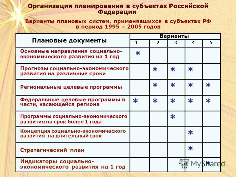 Организация планирования в субъектах Российской Федерации Организация планирования в субъектах Российской Федерации Варианты плановых систем, применявшихся в субъектах РФ в период 1995 – 2005 годов * * * * ***** **** *** * 1 2 3 4 5 Варианты Основные
