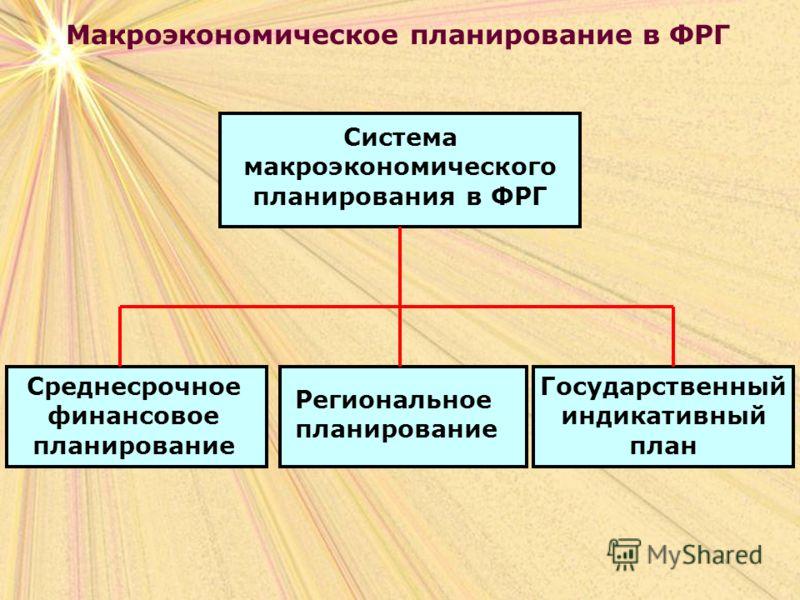 Макроэкономическое планирование в ФРГ Система макроэкономического планирования в ФРГ Среднесрочное финансовое планирование Региональное планирование Государственный индикативный план