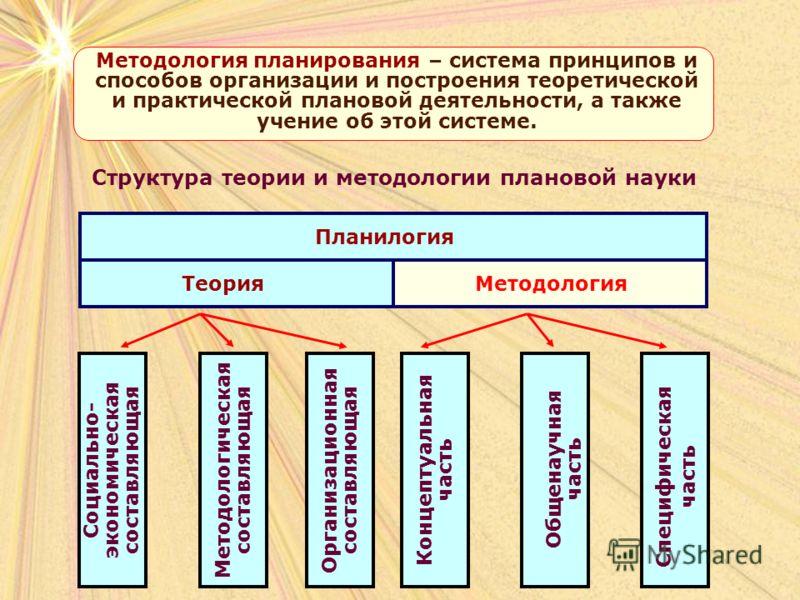 Структура теории и методологии плановой науки Планилогия ТеорияМетодология Социально- экономическая составляющая Концептуальная часть Организационная составляющая Методологическая составляющая Общенаучная часть Специфическая часть Методология планиро
