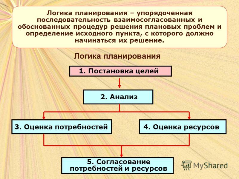 1. Постановка целей 2. Анализ 4. Оценка ресурсов3. Оценка потребностей 5. Согласование потребностей и ресурсов Логика планирования Логика планирования – упорядоченная последовательность взаимосогласованных и обоснованных процедур решения плановых про