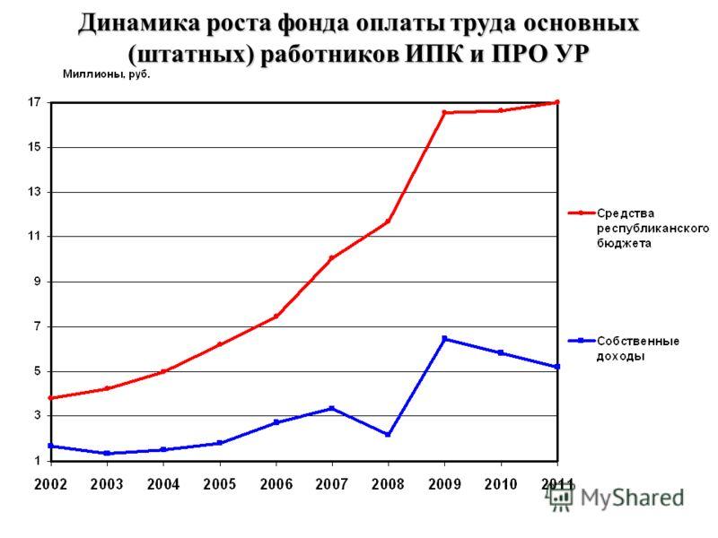 Динамика роста фонда оплаты труда основных (штатных) работников ИПК и ПРО УР