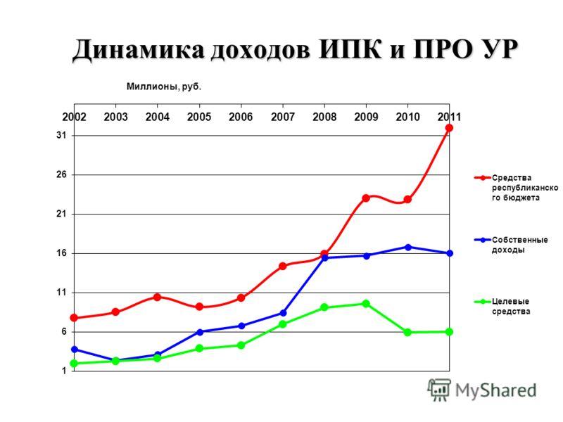Динамика доходов ИПК и ПРО УР