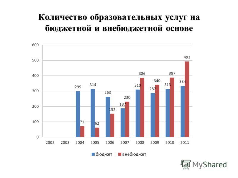Количество образовательных услуг на бюджетной и внебюджетной основе
