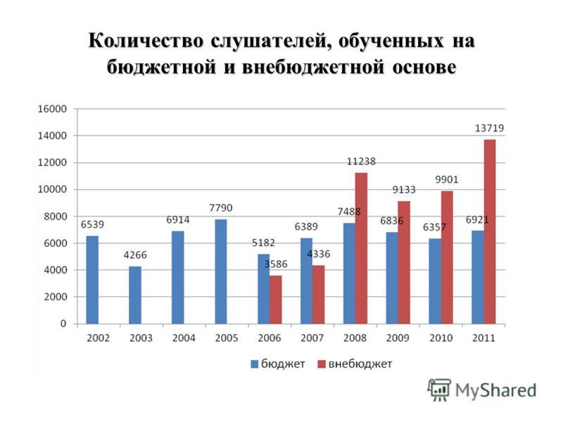Количество слушателей, обученных на бюджетной и внебюджетной основе