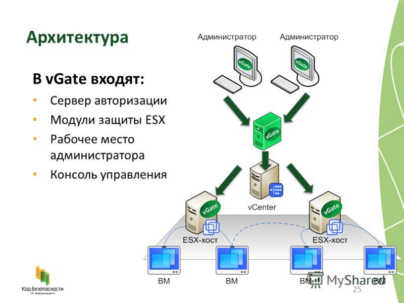 25 В vGate входят: Сервер авторизации Модули защиты ESX Рабочее место администратора Консоль управления Архитектура