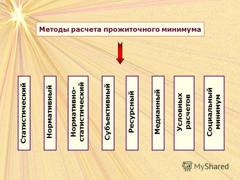 Методы расчета прожиточного минимума СтатистическийНормативный Нормативно- статистический СубъективныйРесурсныйМедианный Условных расчетов Социальный минимум