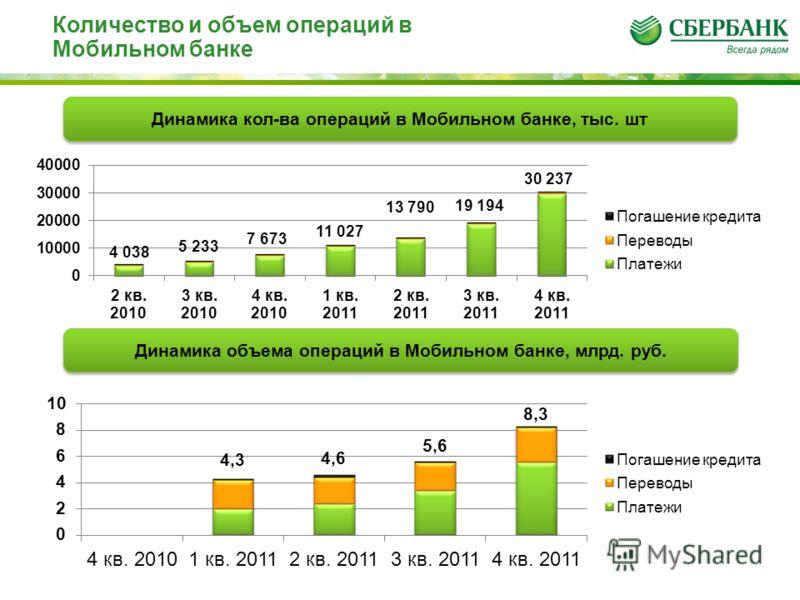 Динамика кол-ва операций в Мобильном банке, тыс. шт Количество и объем операций в Мобильном банке Динамика объема операций в Мобильном банке, млрд. руб.