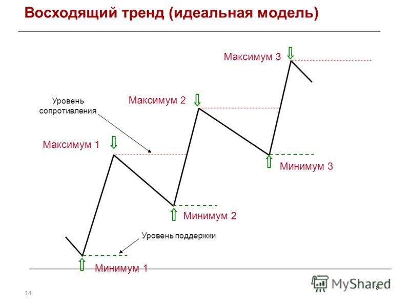 14 Восходящий тренд (идеальная модель) 8 Минимум 2 Максимум 1 Максимум 2 Максимум 3 Минимум 1 Минимум 3 Уровень поддержки Уровень сопротивления