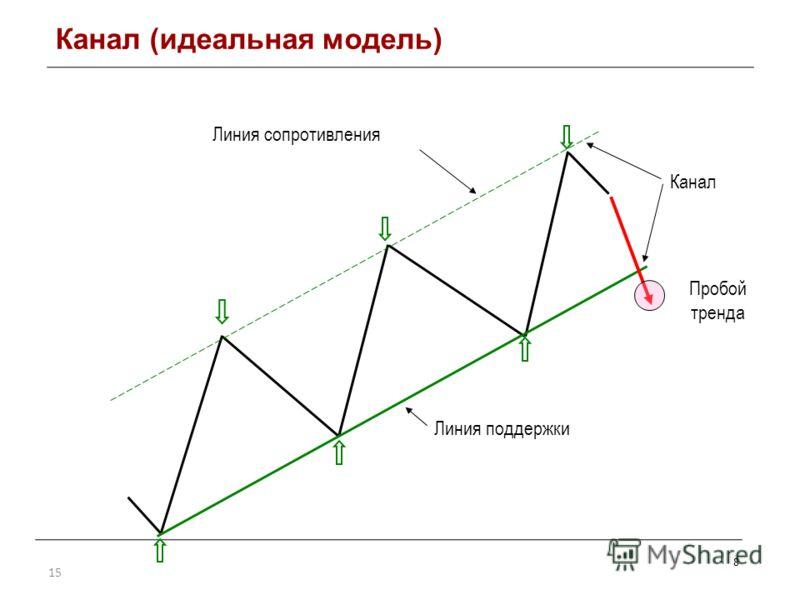 15 8 Линия поддержки Канал Пробой тренда Линия сопротивления Канал (идеальная модель)
