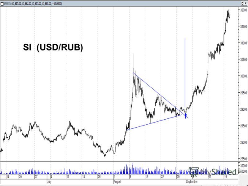 26 SI (USD/RUB)