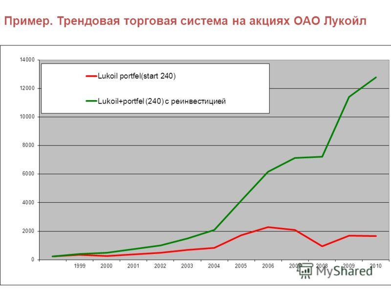 33 Пример. Трендовая торговая система на акциях ОАО Лукойл