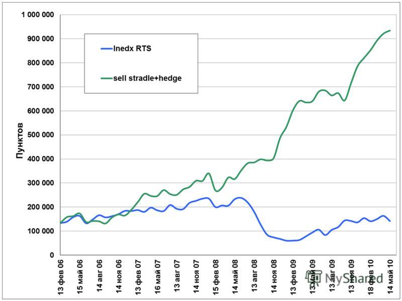 Результаты стратегии по продаже опционов с последующим рехеджем относительно Индекса РТС