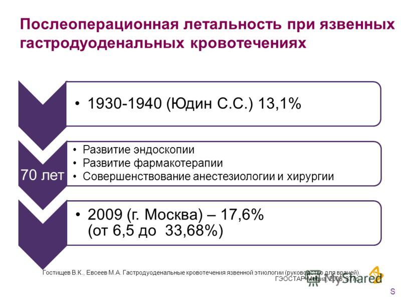 Послеоперационная летальность при язвенных гастродуоденальных кровотечениях 1930-1940 (Юдин С.С.) 13,1% 70 лет Развитие эндоскопии Развитие фармакотерапии Совершенствование анестезиологии и хирургии 2009 (г. Москва) – 17,6% (от 6,5 до 33,68%) Гостище