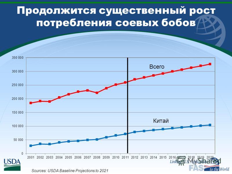 Продолжится существенный рост потребления соевых бобов Sources: USDA Baseline Projections to 2021 Всего
