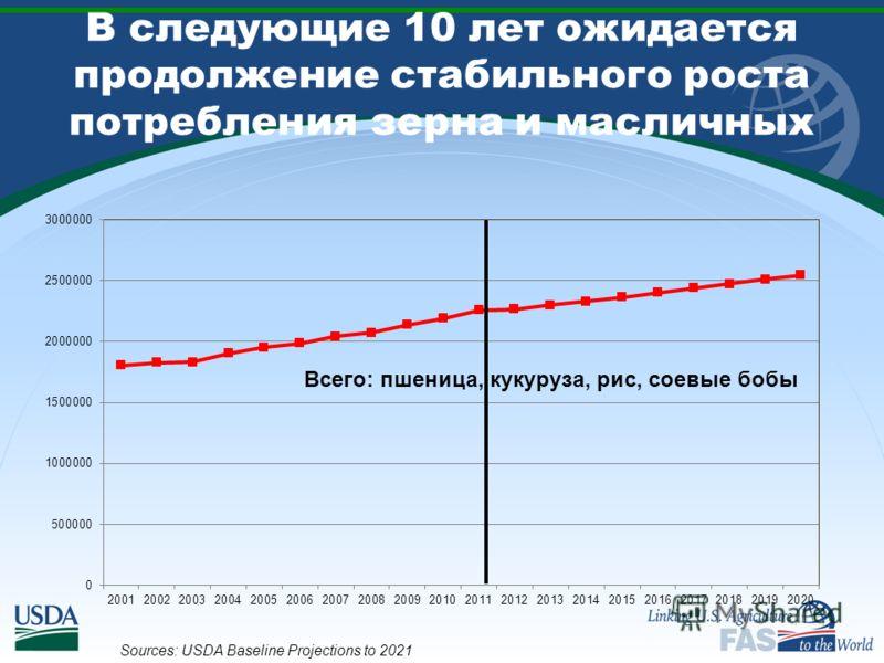 В следующие 10 лет ожидается продолжение стабильного роста потребления зерна и масличных Sources: USDA Baseline Projections to 2021 Всего: пшеница, кукуруза, рис, соевые бобы