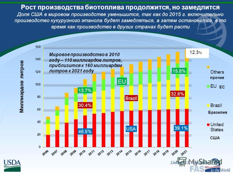 Мировое производство в 2010 году – 110 миллиардов литров, приблизится к 160 миллиардам литров к 2021 году прочие