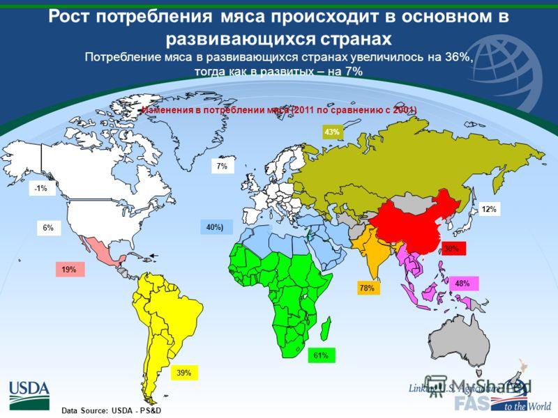 Рост потребления мяса происходит в основном в развивающихся странах Потребление мяса в развивающихся странах увеличилось на 36%, тогда как в развитых – на 7% Изменения в потреблении мяса (2011 по сравнению с 2001) 61% 40%) 7% 39% Data Source: USDA -