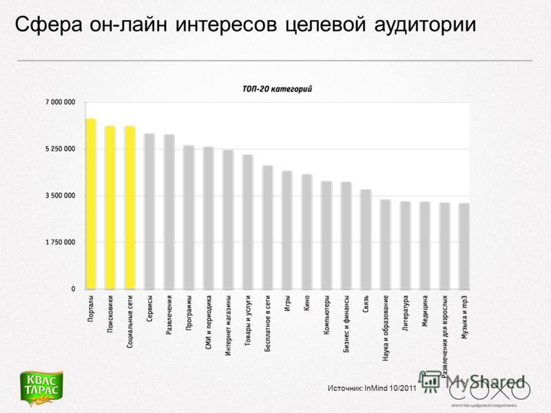 Сфера он-лайн интересов целевой аудитории Источник: InMind 10/2011
