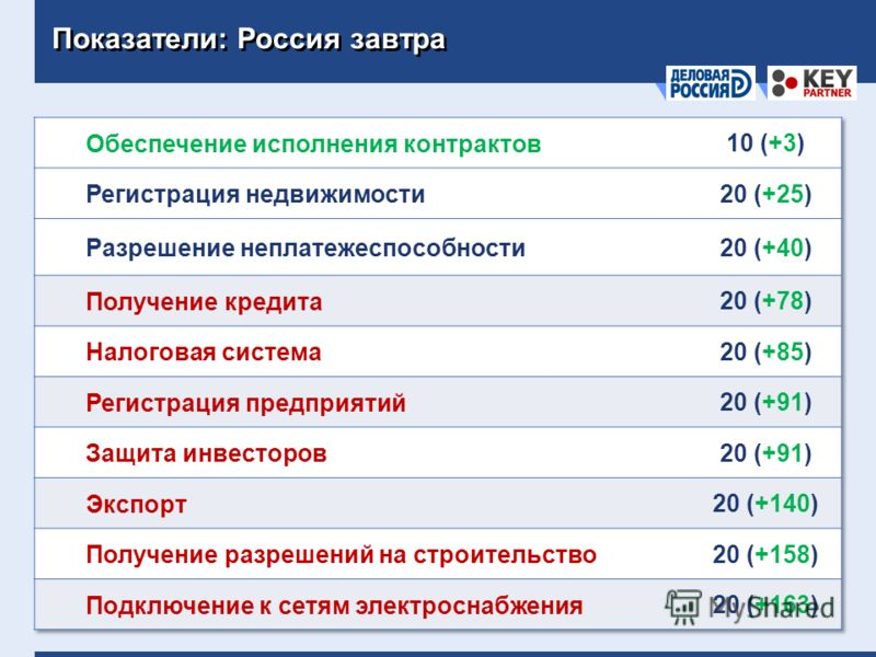 Показатели: Россия завтра