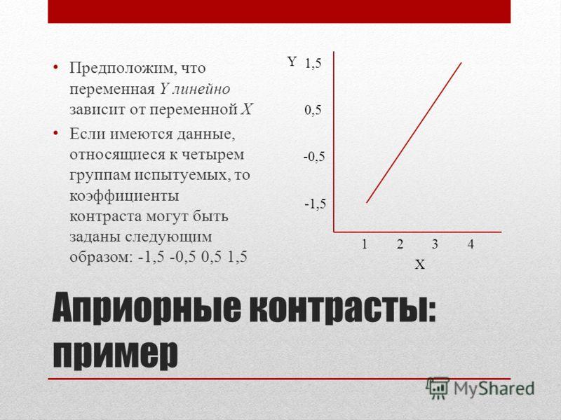 Априорные контрасты: пример Предположим, что переменная Y линейно зависит от переменной X Если имеются данные, относящиеся к четырем группам испытуемых, то коэффициенты контраста могут быть заданы следующим образом: -1,5 -0,5 0,5 1,5 1234 1,5 -1,5 0,