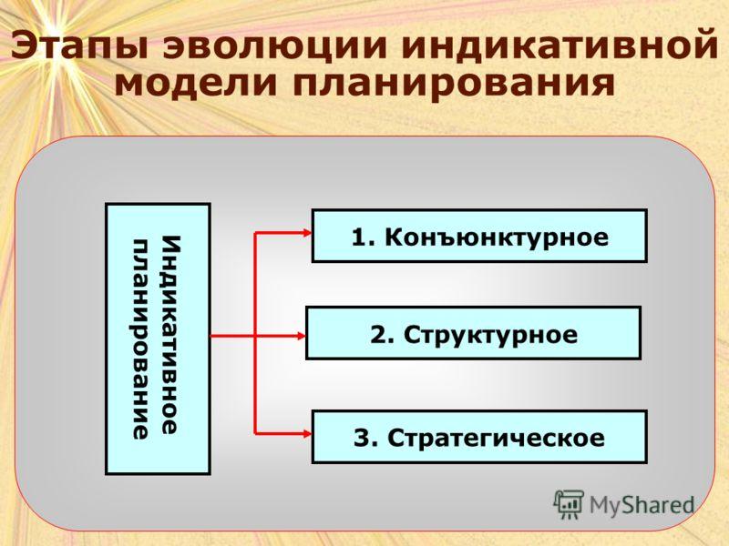 Индикативное планирование 1. Конъюнктурное 2. Структурное 3. Стратегическое Этапы эволюции индикативной модели планирования