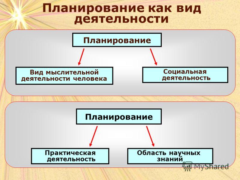 Планирование как вид деятельности Планирование Вид мыслительной деятельности человека Социальная деятельность Планирование Область научных знаний Практическая деятельность