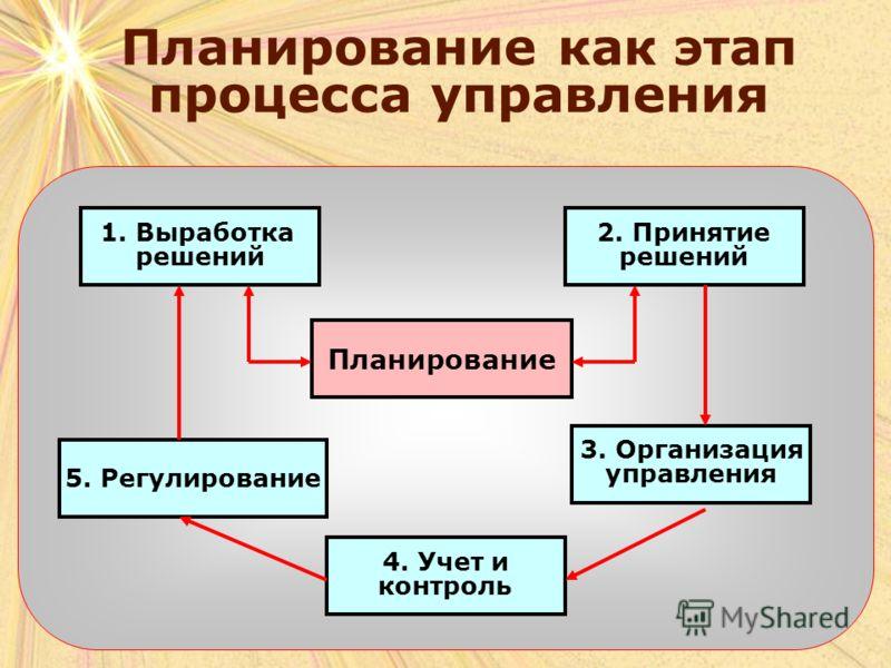 Планирование как этап процесса управления 1. Выработка решений 2. Принятие решений Планирование 3. Организация управления 5. Регулирование 4. Учет и контроль