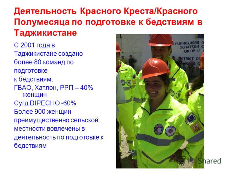 Деятельность Красного Креста/Красного Полумесяца по подготовке к бедствиям в Таджикистане С 2001 года в Таджикистане создано более 80 команд по подготовке к бедствиям. ГБАО, Хатлон, РРП – 40% женщин Сугд DIPECHO -60% Более 900 женщин преимущественно