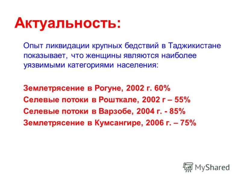 Актуальность: Опыт ликвидации крупных бедствий в Таджикистане показывает, что женщины являются наиболее уязвимыми категориями населения: Землетрясение в Рогуне, 2002 г. 60% Селевые потоки в Рошткале, 2002 г – 55% Селевые потоки в Варзобе, 2004 г. - 8