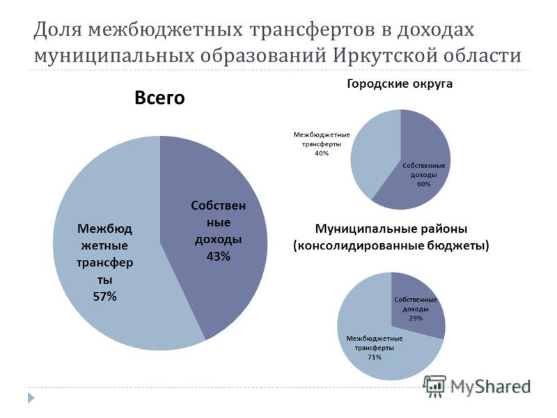 Доля межбюджетных трансфертов в доходах муниципальных образований Иркутской области