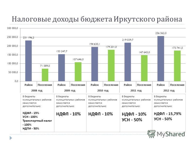 Налоговые доходы бюджета Иркутского района В бюджеты муниципальных районов зачисляется дополнительно : НДФЛ - 15% УСН - 100% Транспортный налог - 100% НДПИ - 50% В бюджеты муниципальных районов зачисляется дополнительно : НДФЛ - 10% В бюджеты муницип